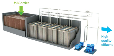GE's new membrane bioreactor (MBR) is combined with a membrane accommodating carrier (MACarrier) to help industrial users meet water discharge requirements and enable greater water reuse.